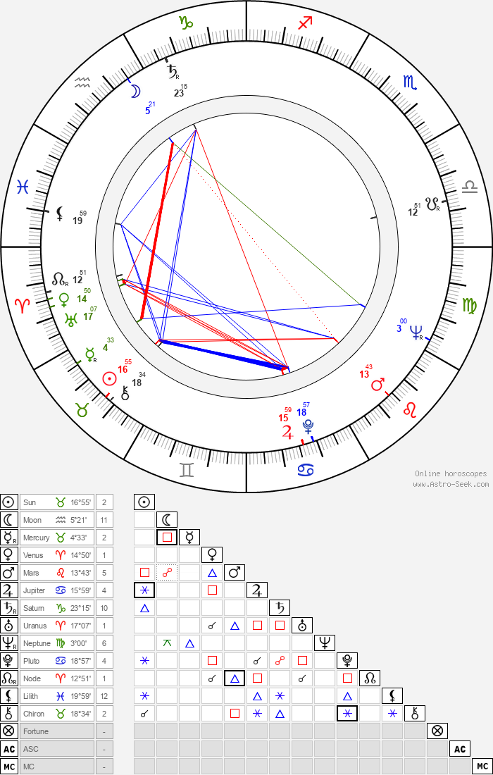 Eila Lappalainen - Astrology Natal Birth Chart