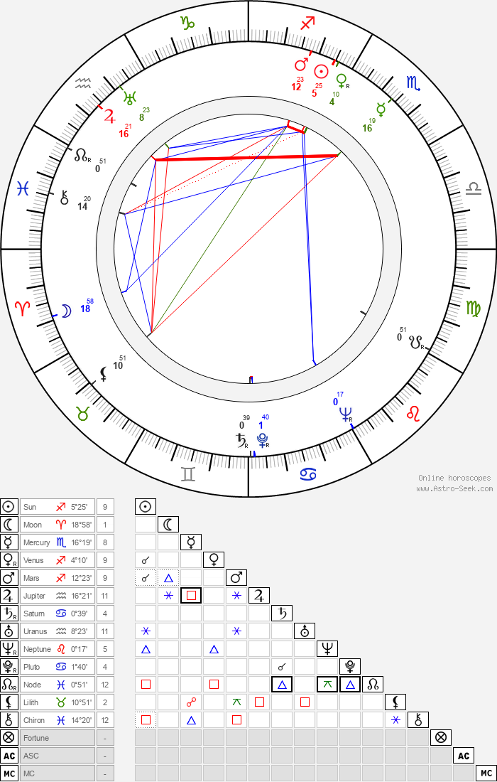 Eino E. Suolahti - Astrology Natal Birth Chart