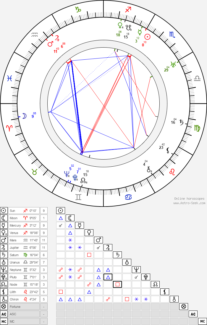 El Lissitzky - Astrology Natal Birth Chart