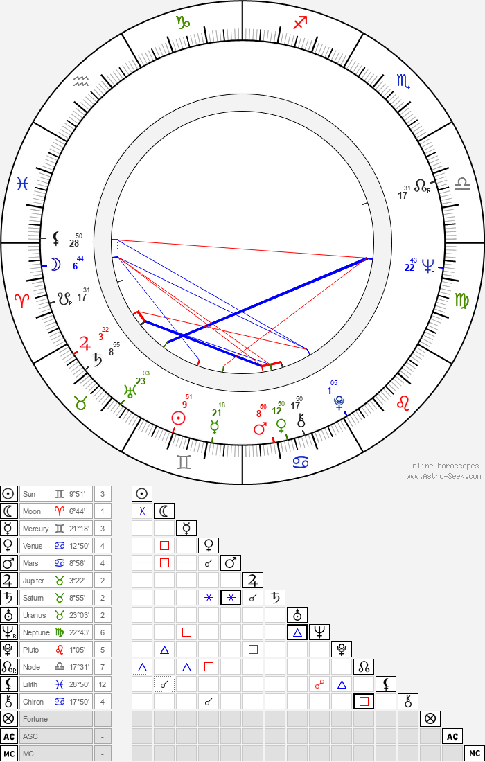 Elfi Mikesch - Astrology Natal Birth Chart