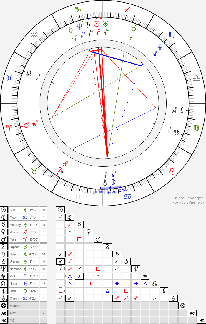 Eliana Ramos - Astrology Natal Birth Chart