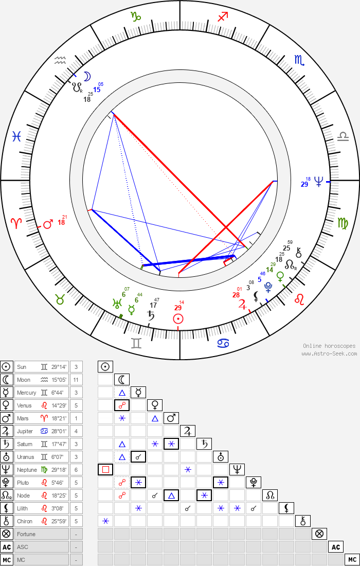 Elina Katainen - Astrology Natal Birth Chart