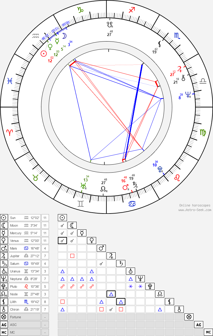 Elisabeth Sladen - Astrology Natal Birth Chart