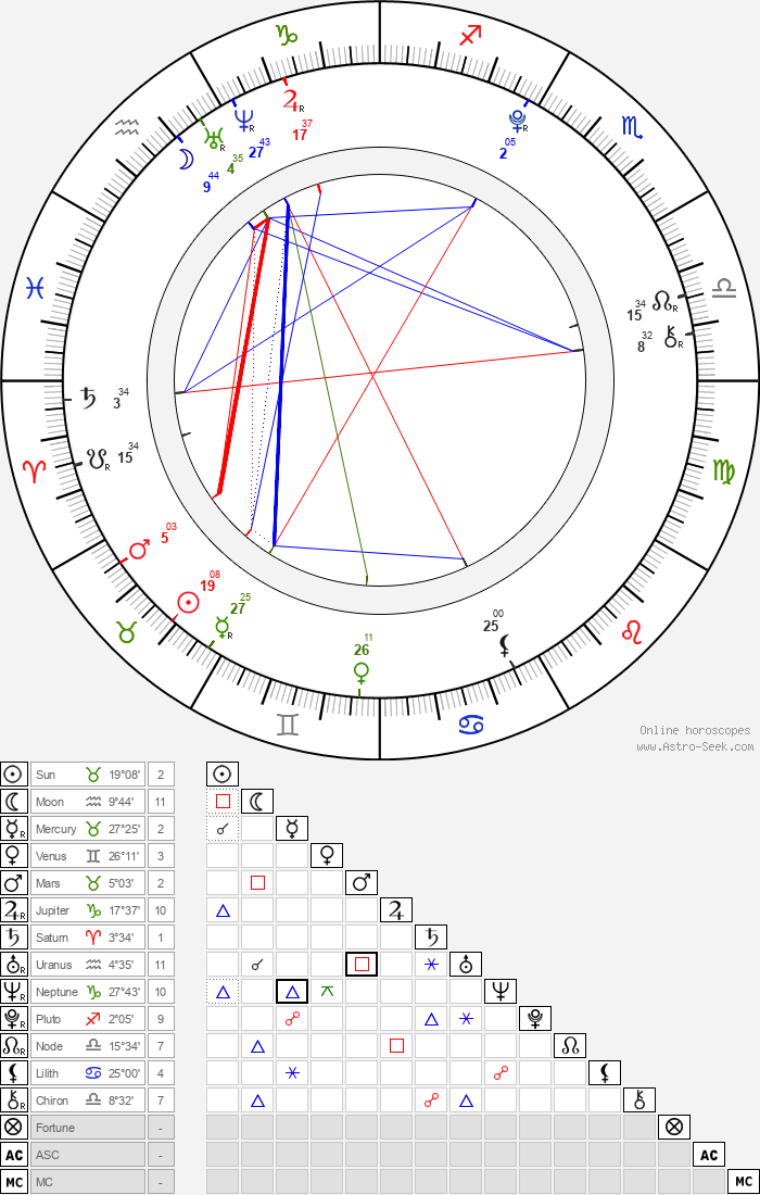 Eliška Čarnegová - Astrology Natal Birth Chart