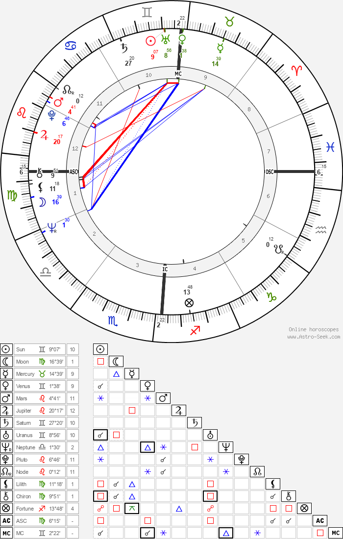 Ellen Black - Astrology Natal Birth Chart
