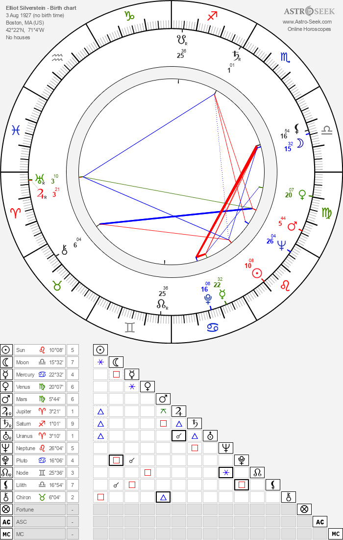 Elliot Silverstein - Astrology Natal Birth Chart