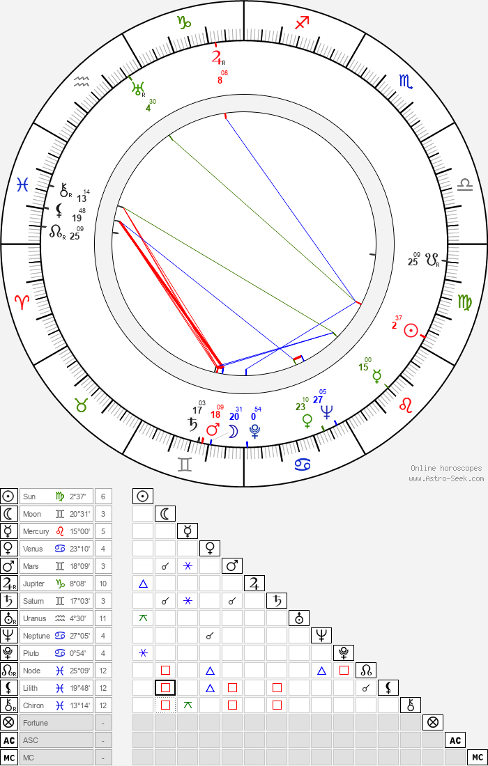Elma Bulla - Astrology Natal Birth Chart