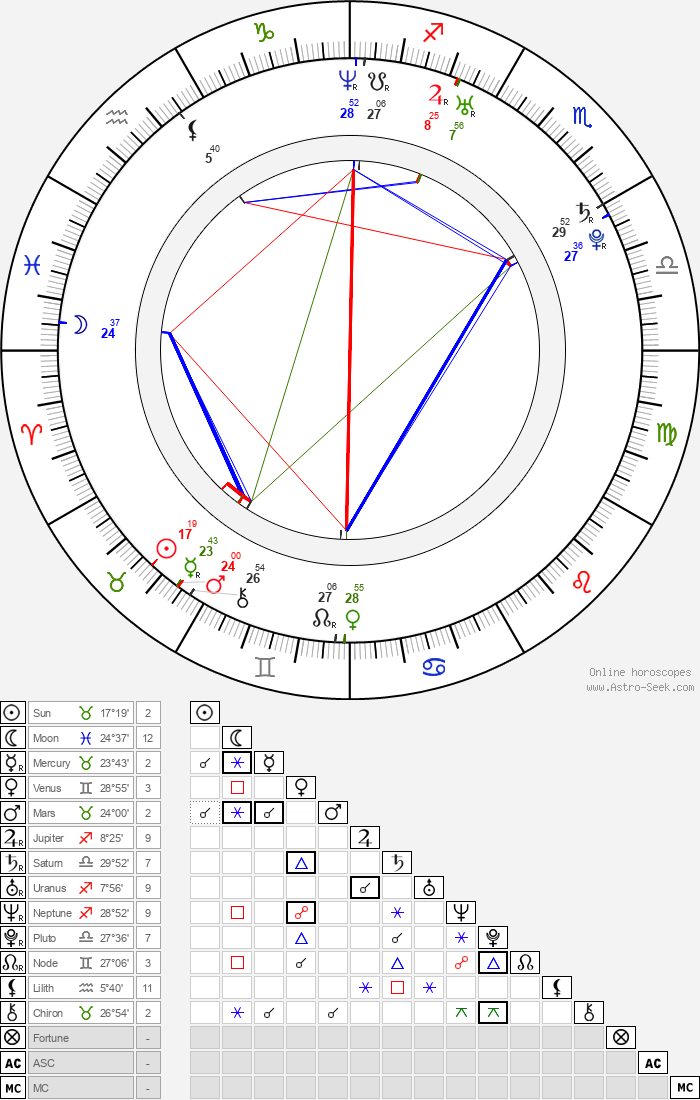 Elyes Gabel - Astrology Natal Birth Chart