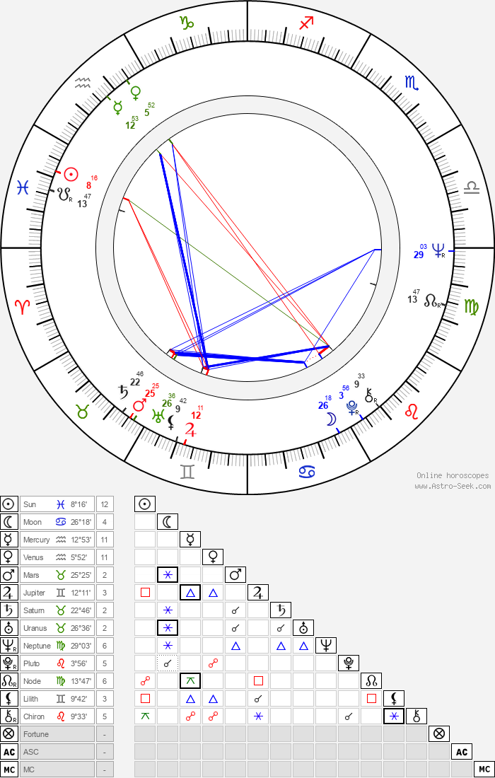 Elzbieta Goetel - Astrology Natal Birth Chart