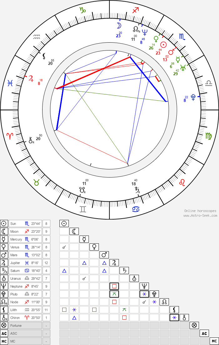 Emanuel Cutajar - Astrology Natal Birth Chart