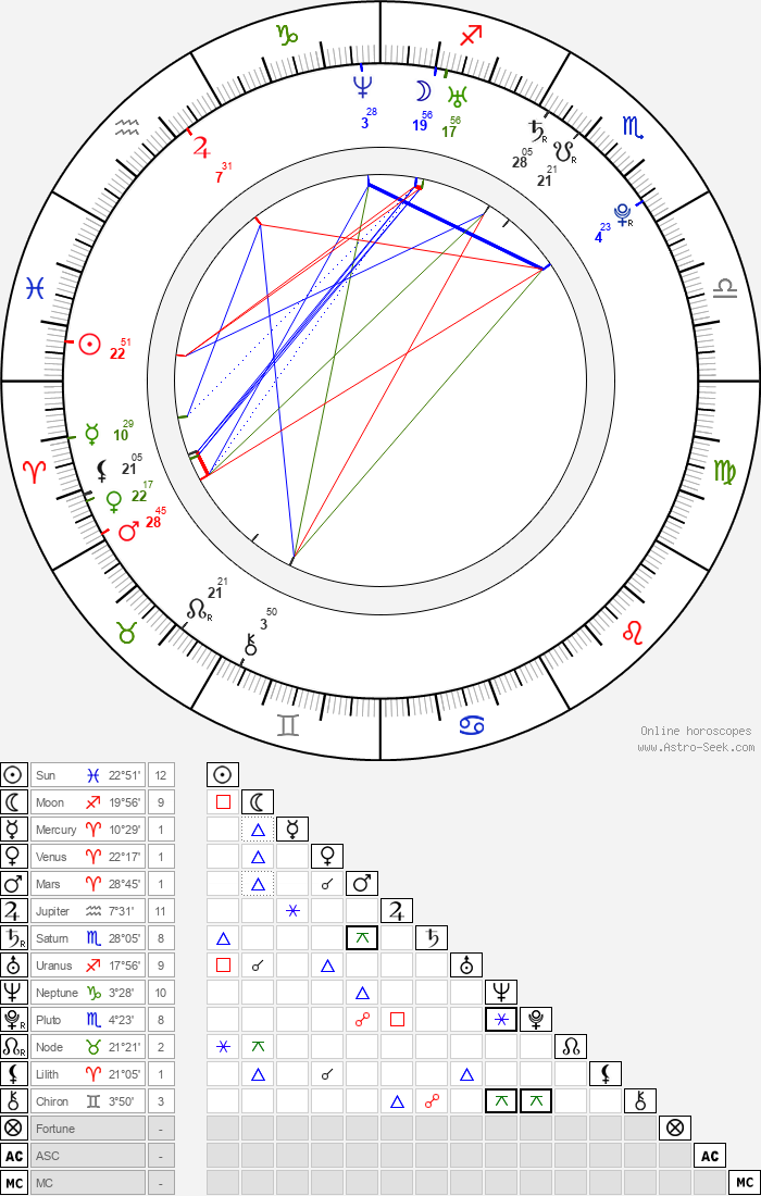 Emile Hirsch - Astrology Natal Birth Chart