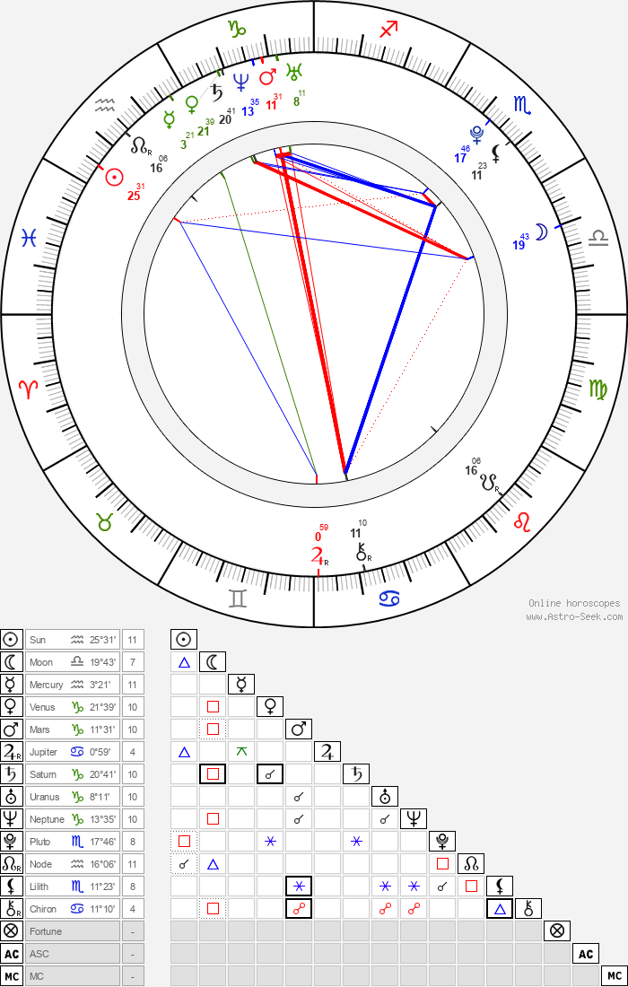 Emily Mae Young - Astrology Natal Birth Chart
