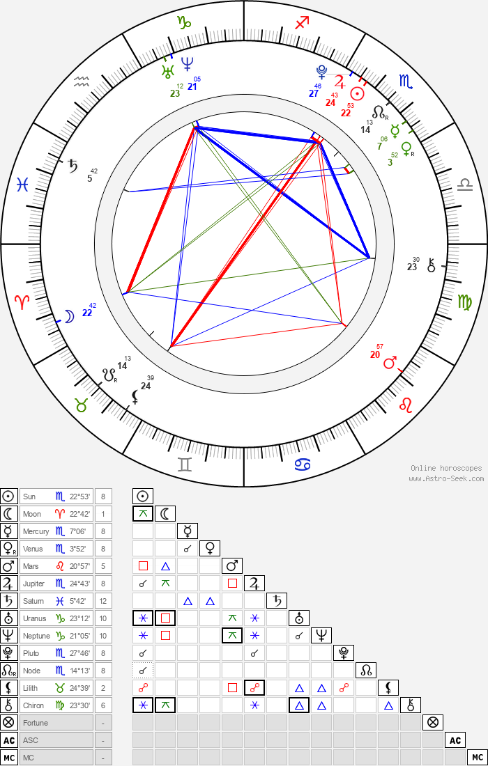 Emma Dumont - Astrology Natal Birth Chart