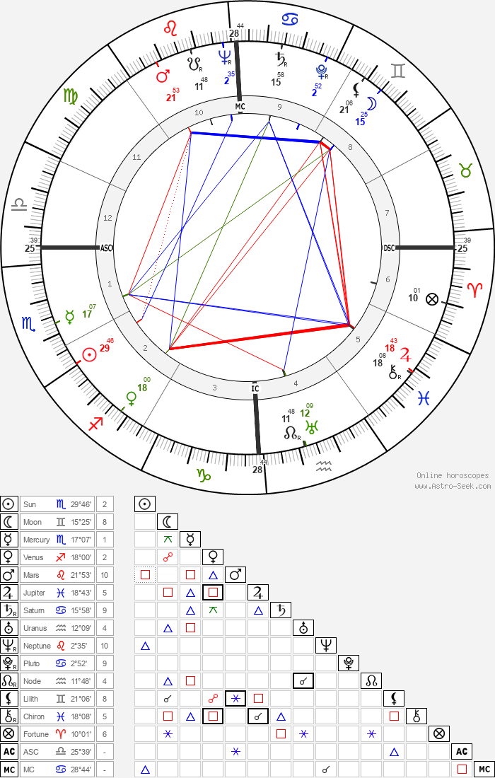 Emmanuel Aznar - Astrology Natal Birth Chart