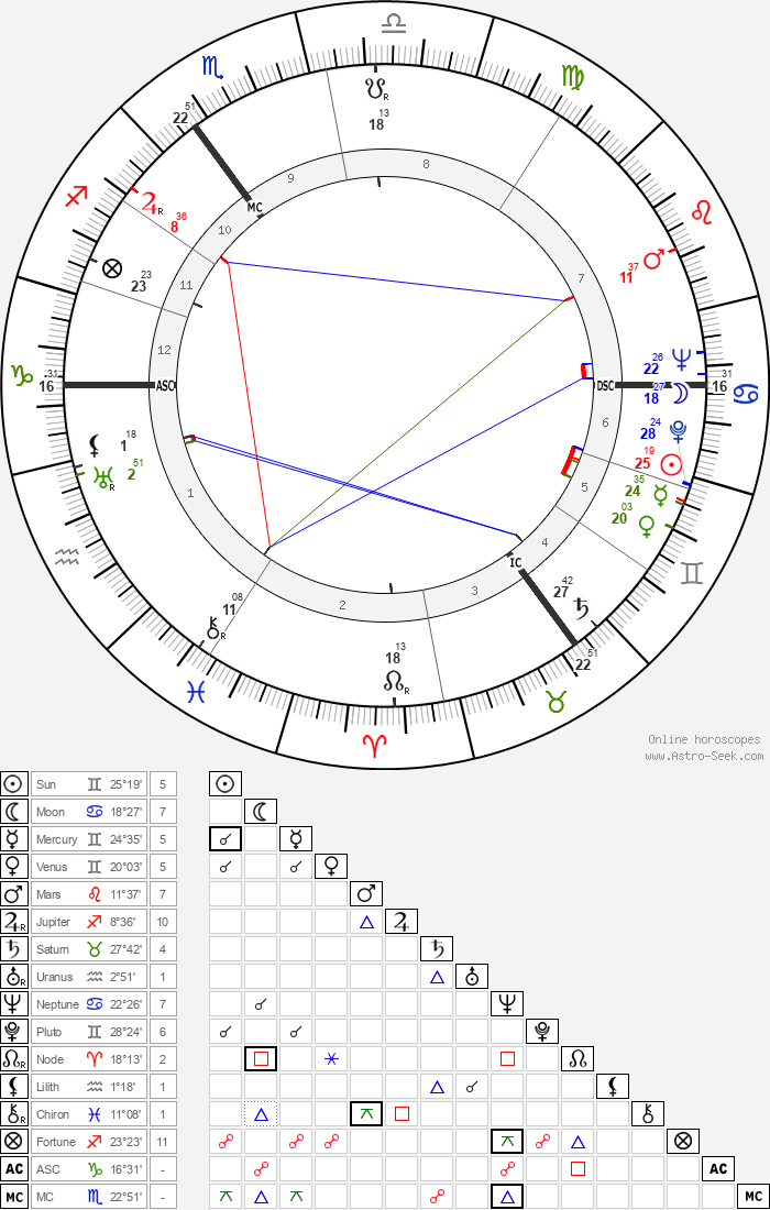 Enoch Powell - Astrology Natal Birth Chart