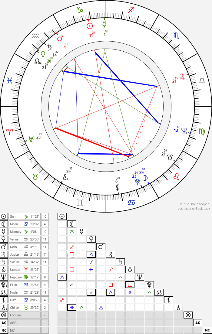 Ensio Suominen - Astrology Natal Birth Chart