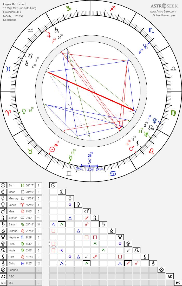 Enya - Astrology Natal Birth Chart