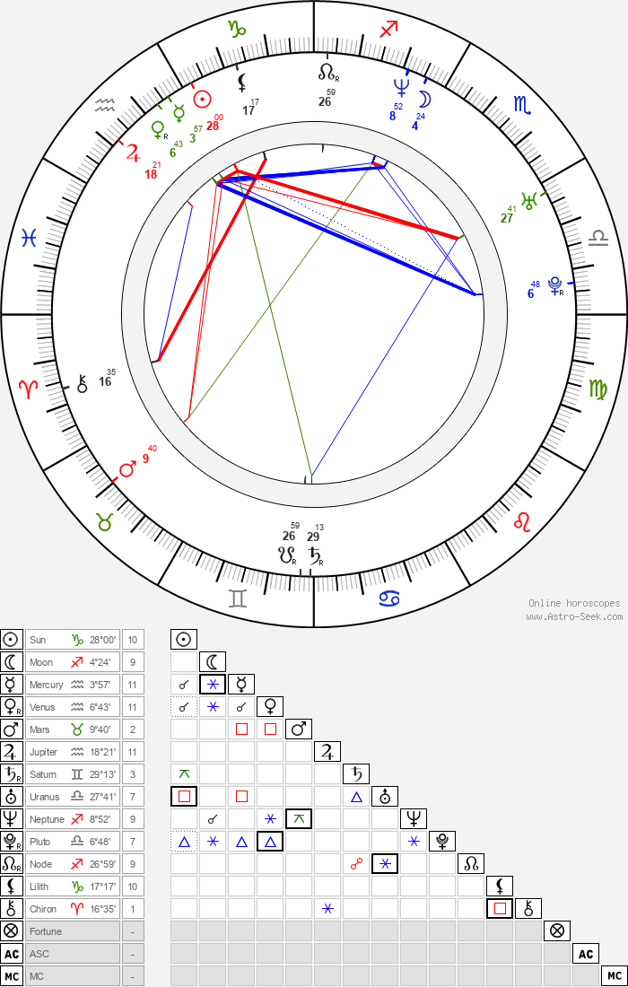 Erez Tadmor - Astrology Natal Birth Chart