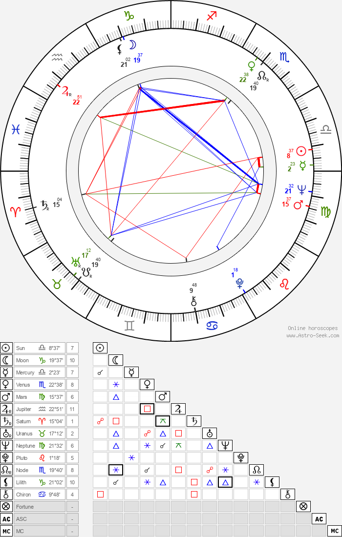 Éric Demarsan - Astrology Natal Birth Chart