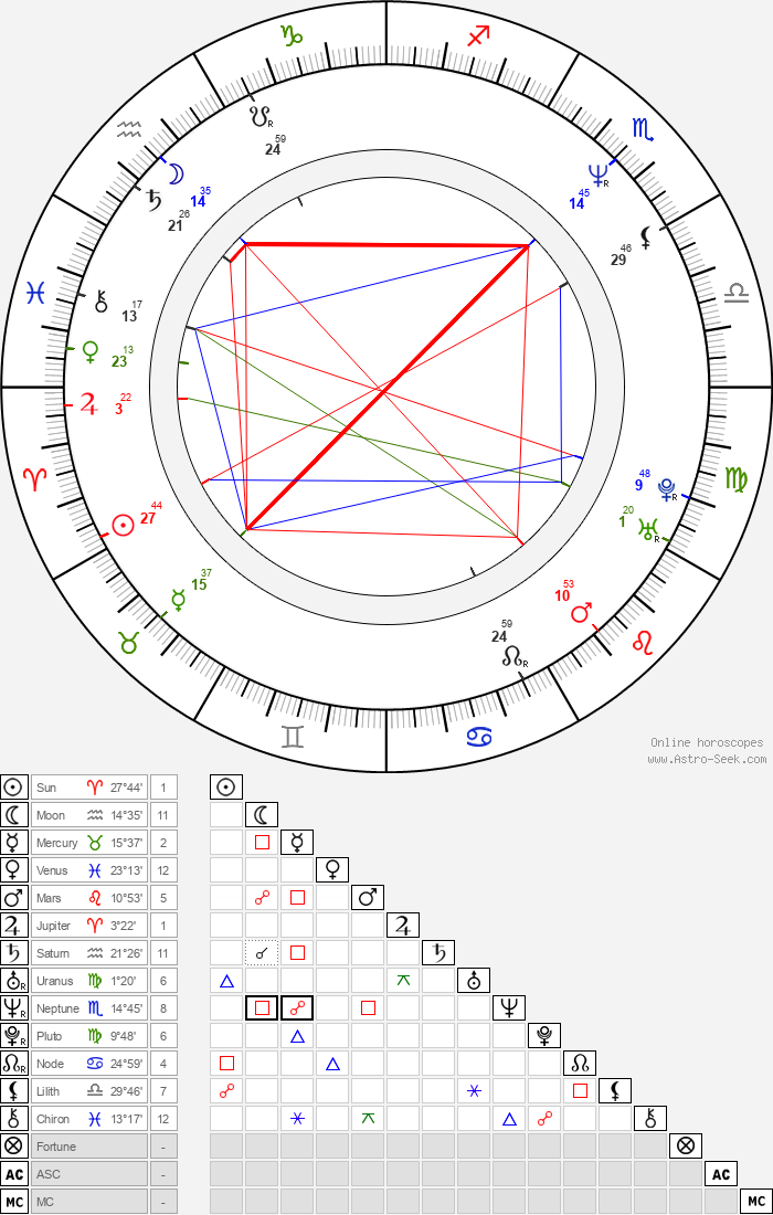 Eric McCormack - Astrology Natal Birth Chart
