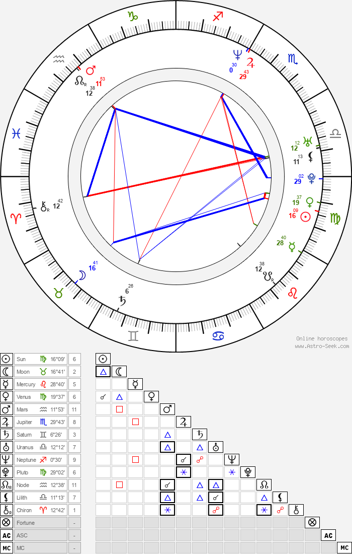 Eric Stonestreet - Astrology Natal Birth Chart