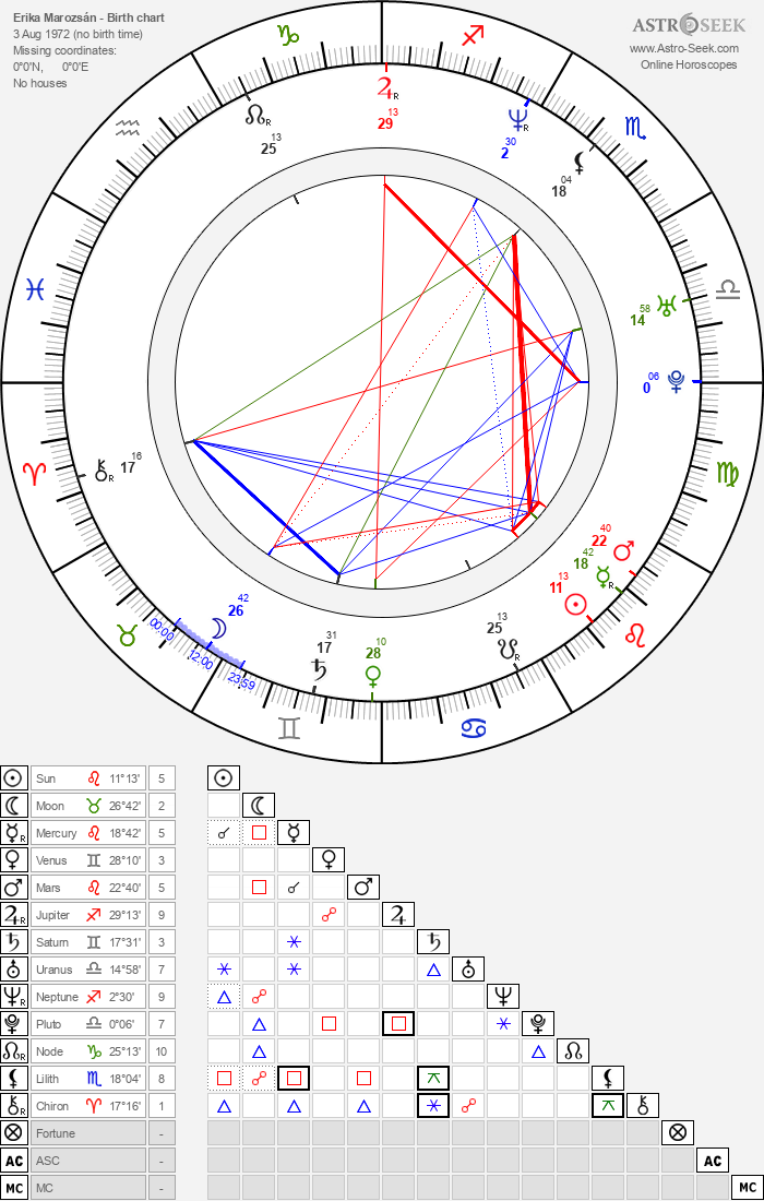 Erika Marozsán - Astrology Natal Birth Chart