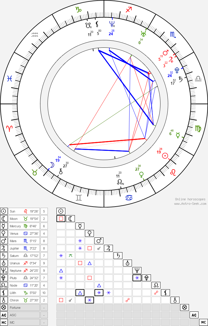 Erin Bethea - Astrology Natal Birth Chart
