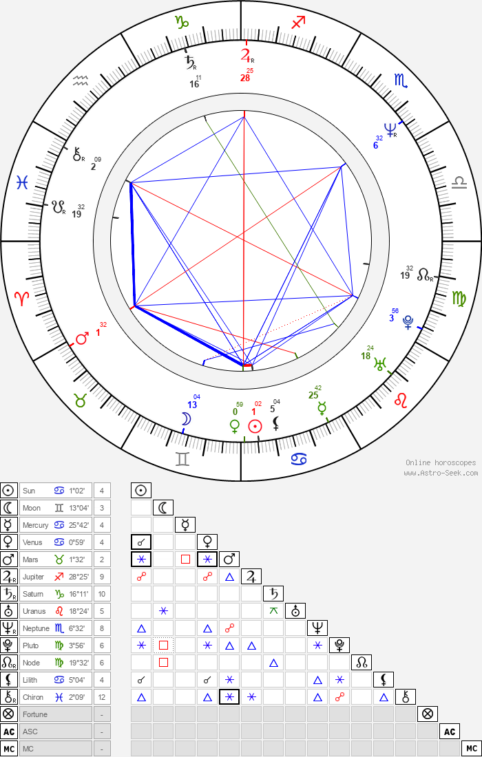 Erin Brockovich-Ellis - Astrology Natal Birth Chart