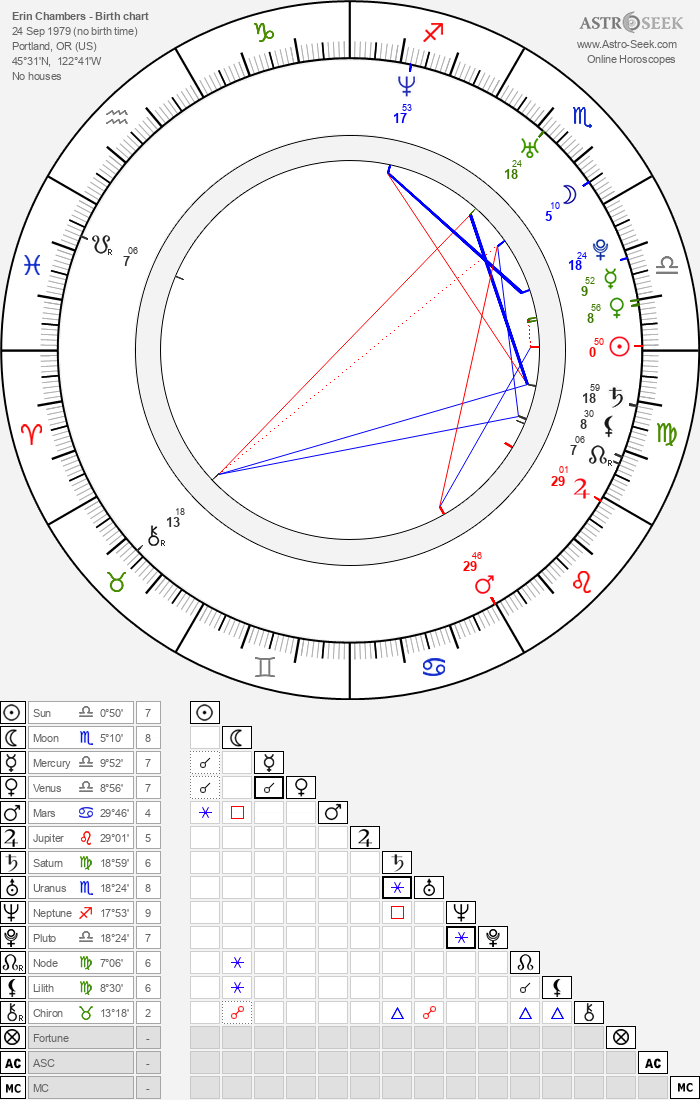 Erin Chambers - Astrology Natal Birth Chart
