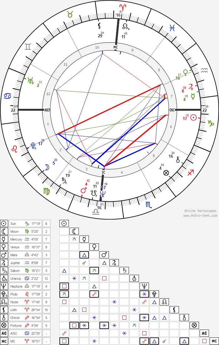 Erin Gray - Astrology Natal Birth Chart