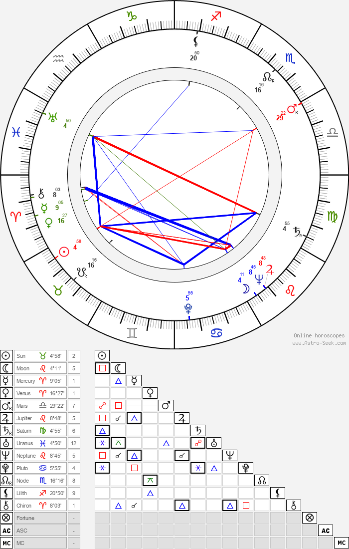 Erkki Markko - Astrology Natal Birth Chart