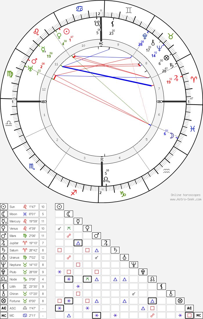 Ernest Bloch - Astrology Natal Birth Chart