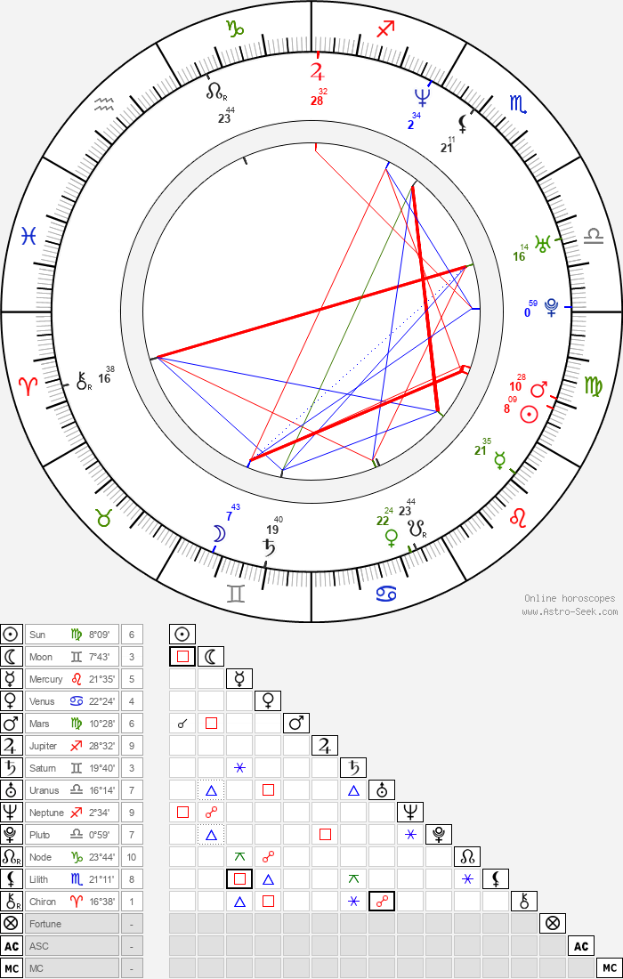 Ernesto Čekan - Astrology Natal Birth Chart