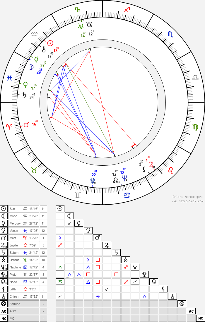 Ernst von Klipstein - Astrology Natal Birth Chart