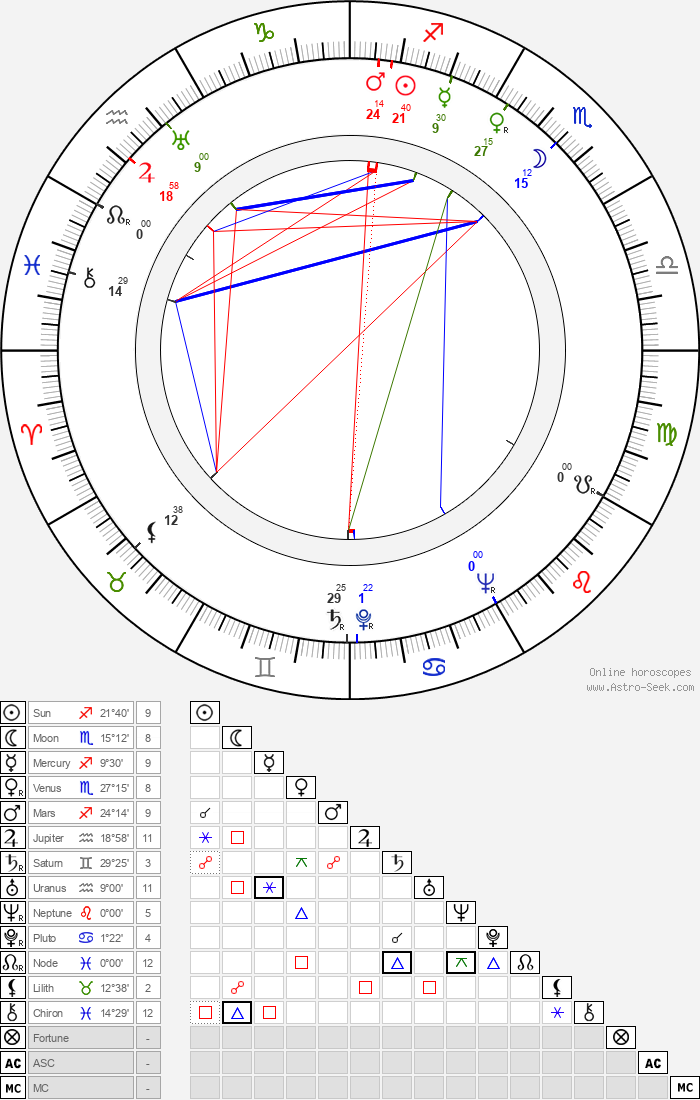 Ervín Zolar - Astrology Natal Birth Chart