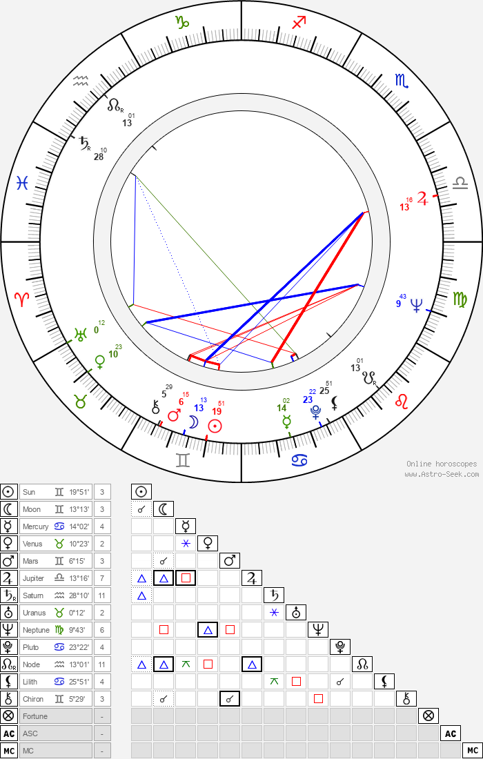 Esko Kahilainen - Astrology Natal Birth Chart