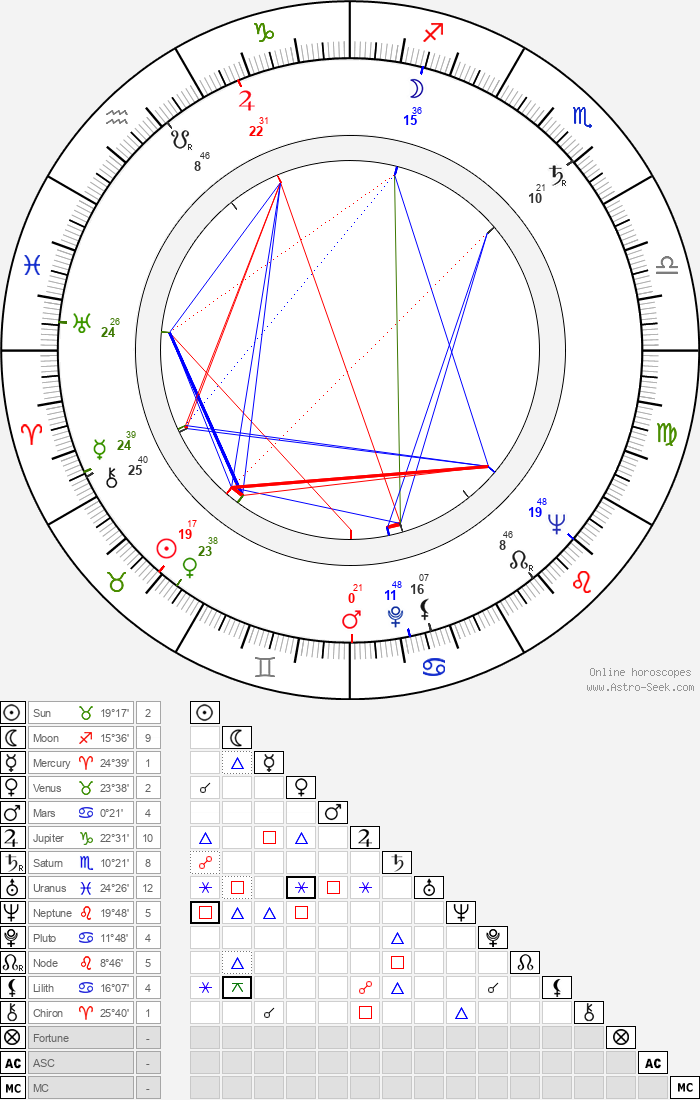 Esko Nevalainen - Astrology Natal Birth Chart