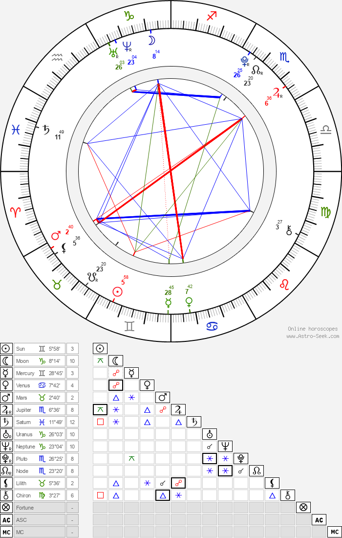 Ethan Dampf - Astrology Natal Birth Chart