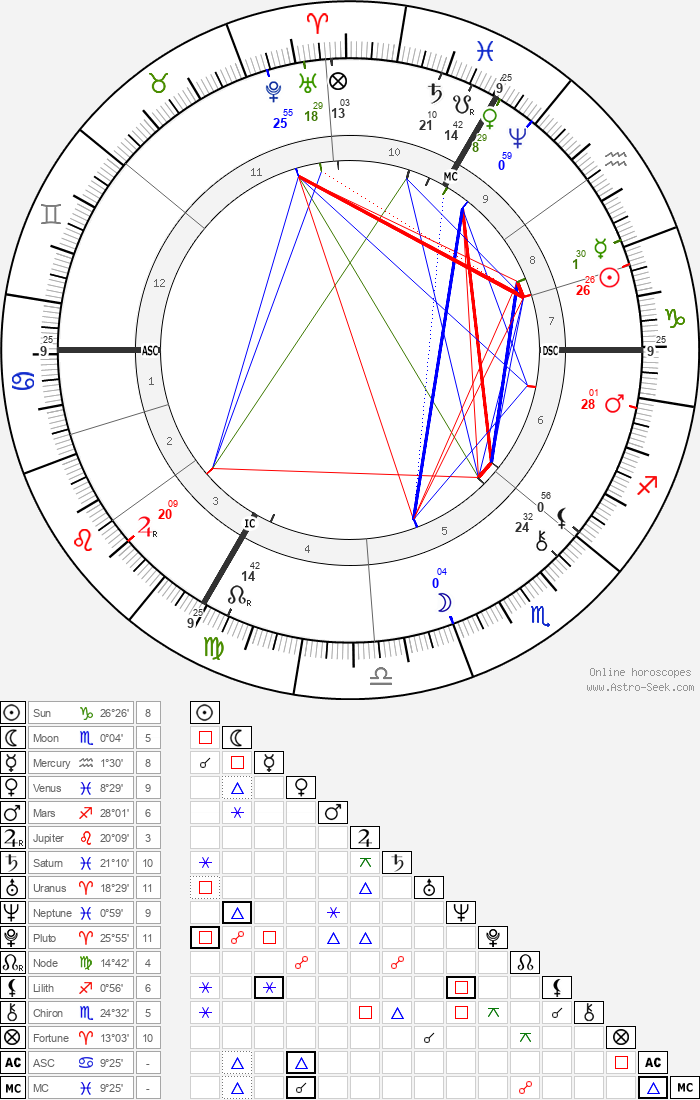 Eugene Carriere - Astrology Natal Birth Chart