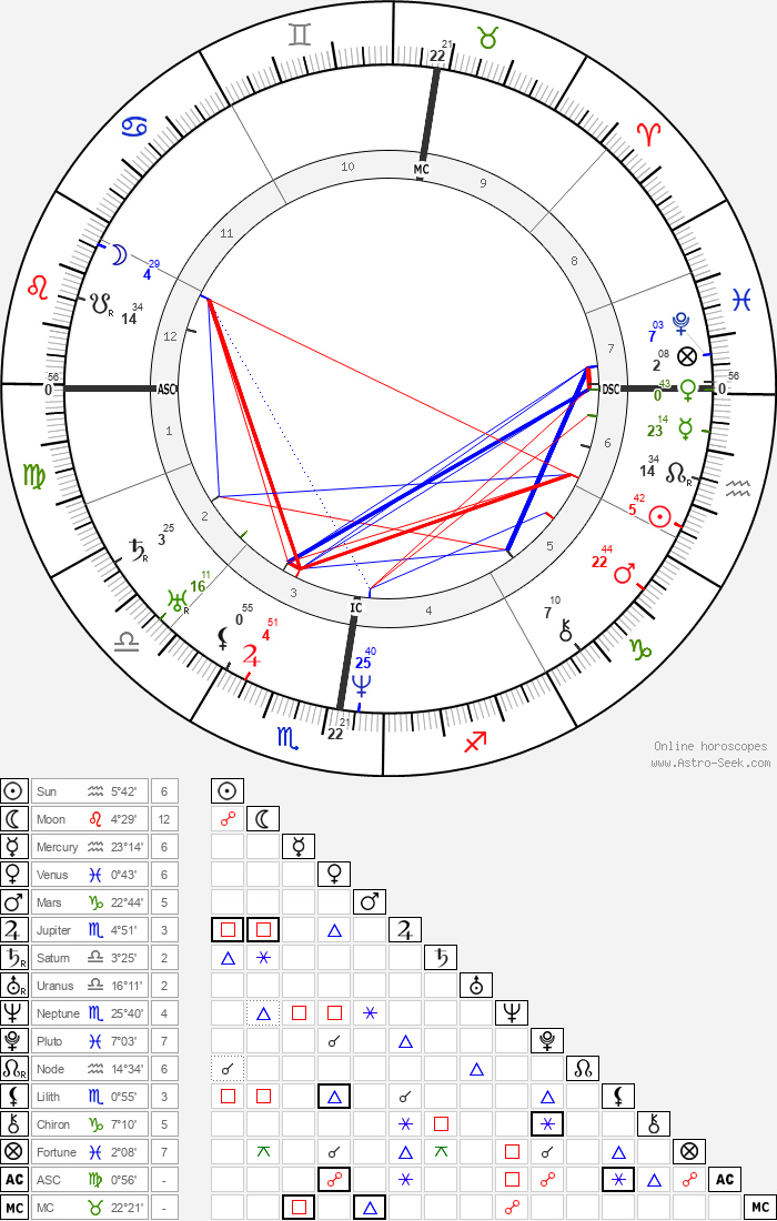 Eugène Sue - Astrology Natal Birth Chart