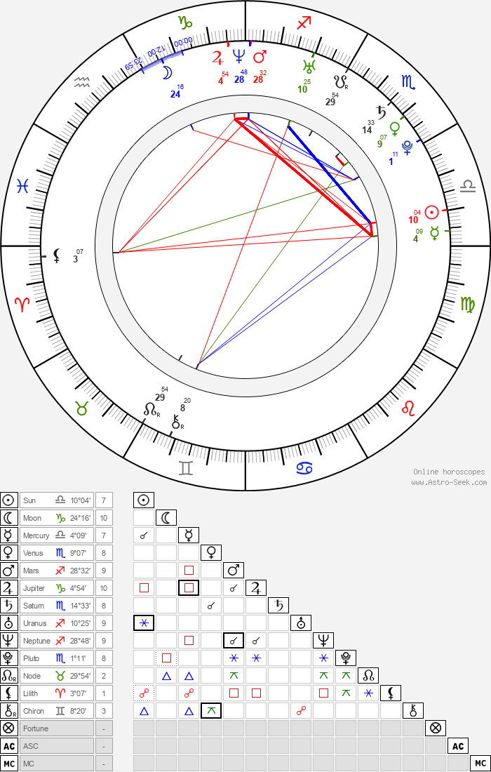 Eun-hye Yun - Astrology Natal Birth Chart