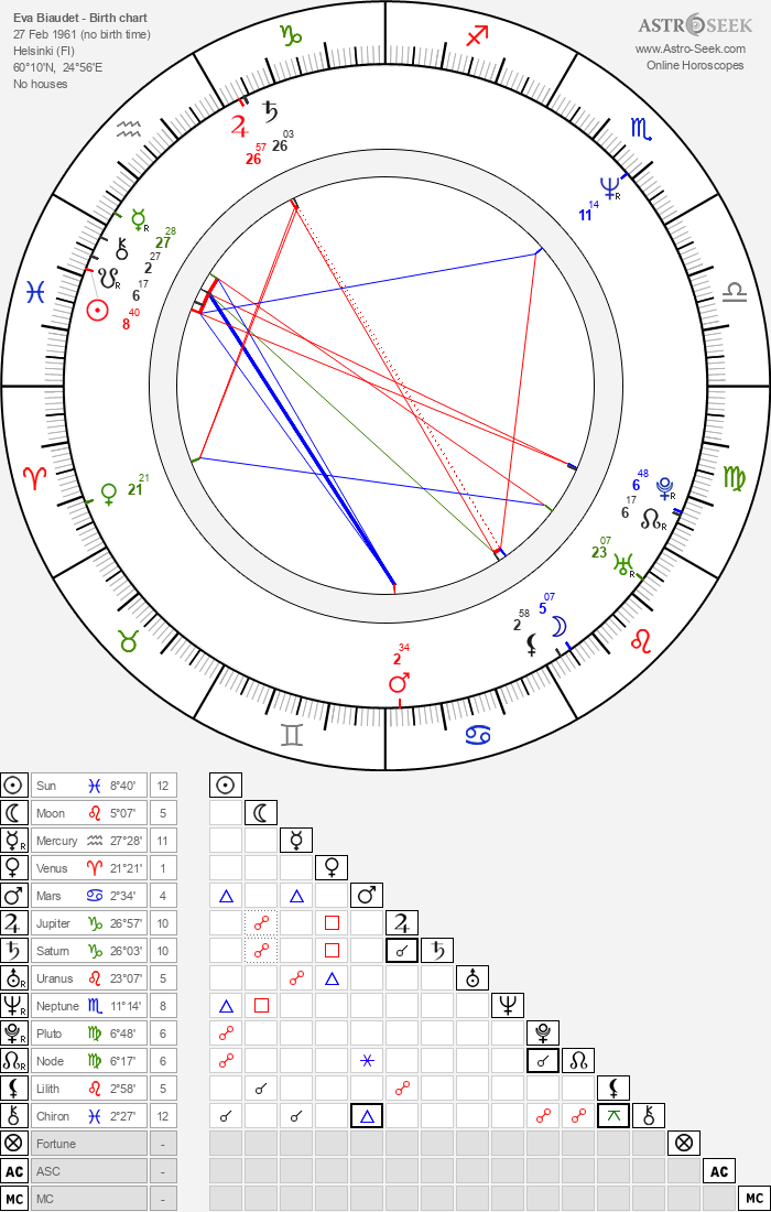 Eva Biaudet - Astrology Natal Birth Chart