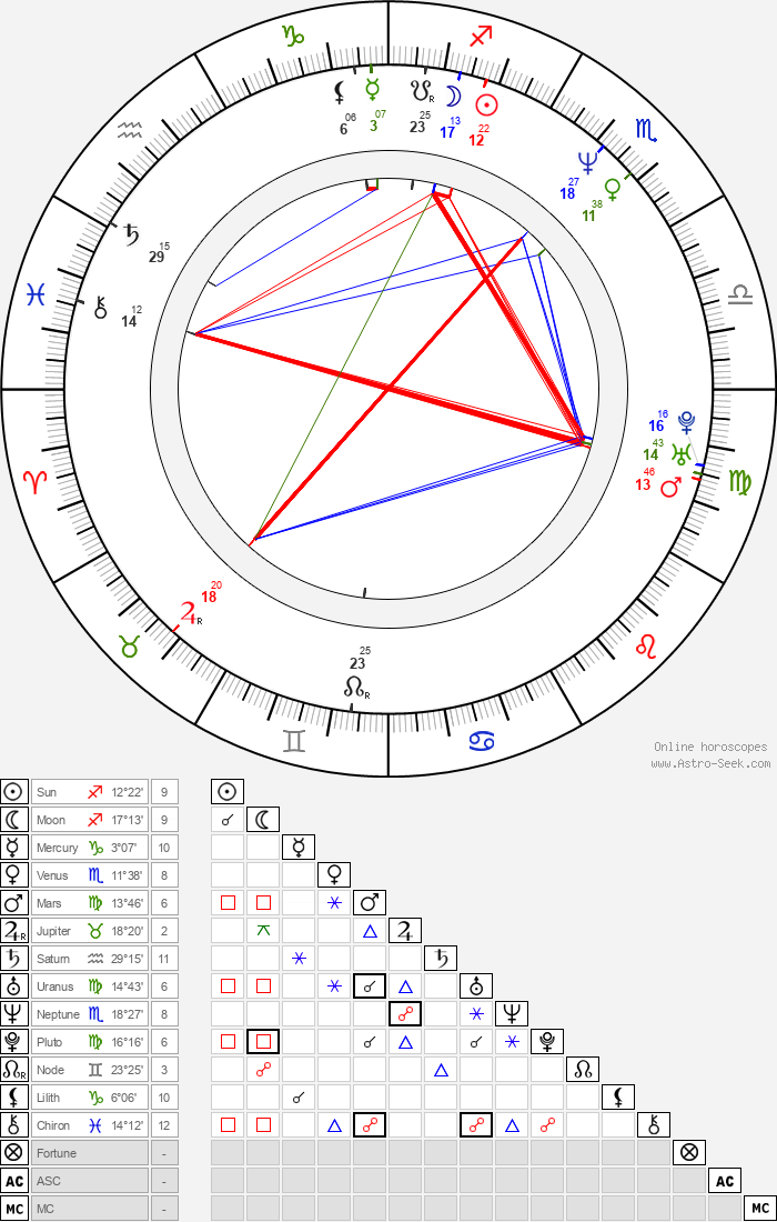 Eva Danková - Astrology Natal Birth Chart