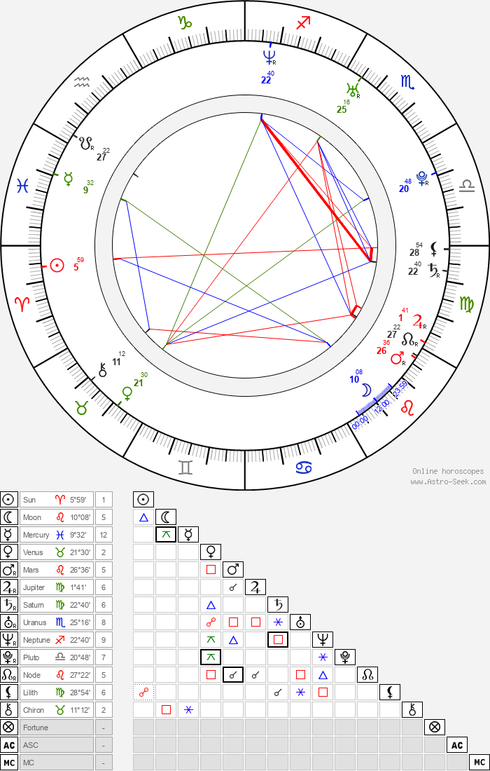 Eva-Maria Grein von Friedl - Astrology Natal Birth Chart