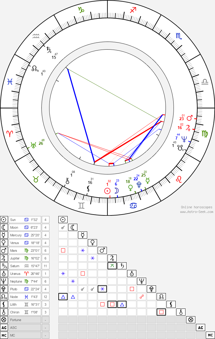 Eva Matalová - Astrology Natal Birth Chart