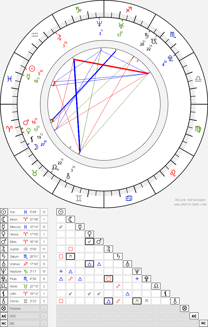 Eva van de Wijdeven - Astrology Natal Birth Chart