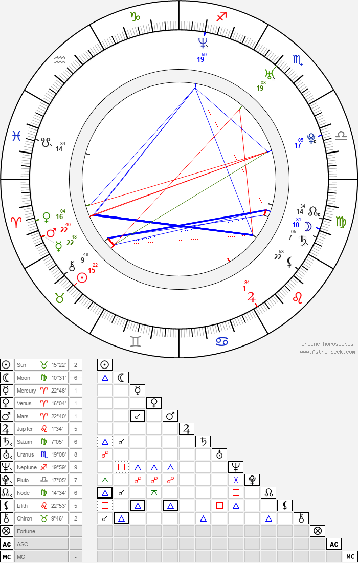 Evan Ferrante - Astrology Natal Birth Chart