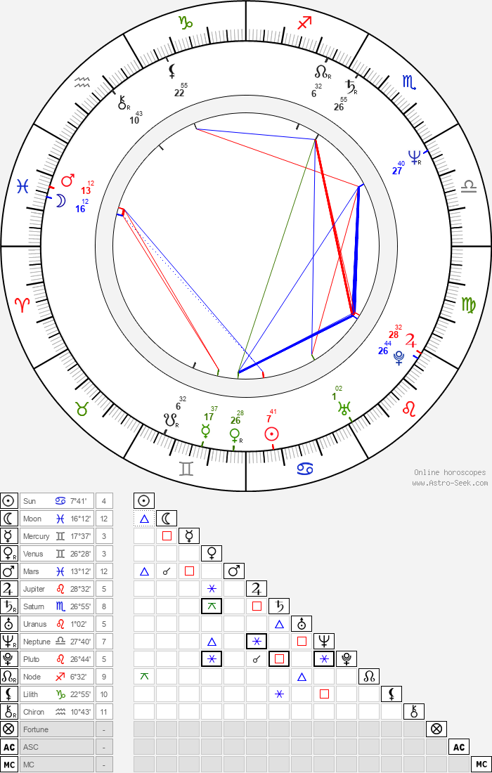 Ewa Biala - Astrology Natal Birth Chart