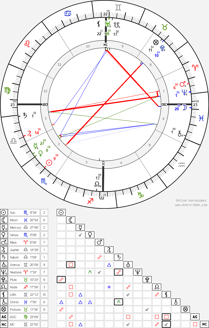 F. T. Allen - Astrology Natal Birth Chart