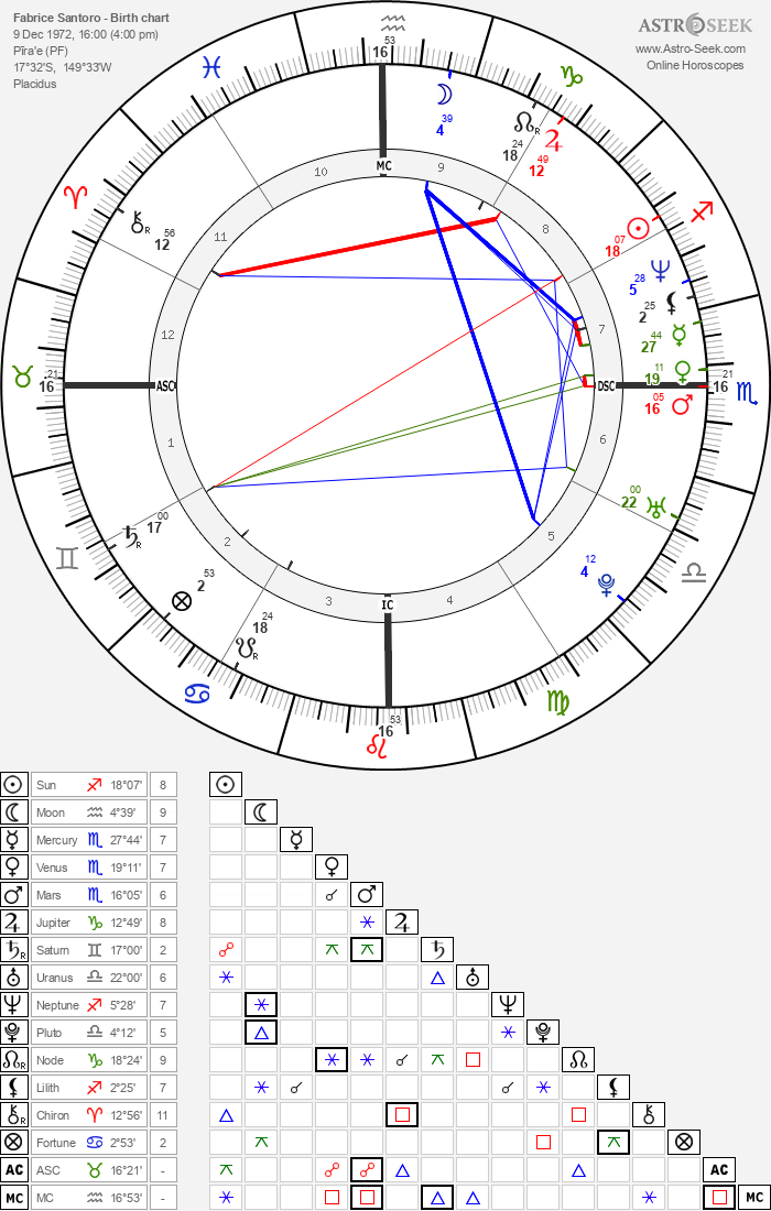Fabrice Santoro - Astrology Natal Birth Chart